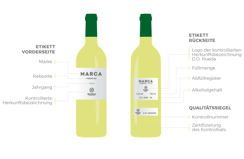 Welche Angaben sind auf den Flaschen der D.O. Rueda zu finden?