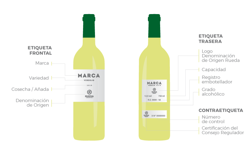¿Qué información podemos encontrar en las botellas de la D.O. Rueda?